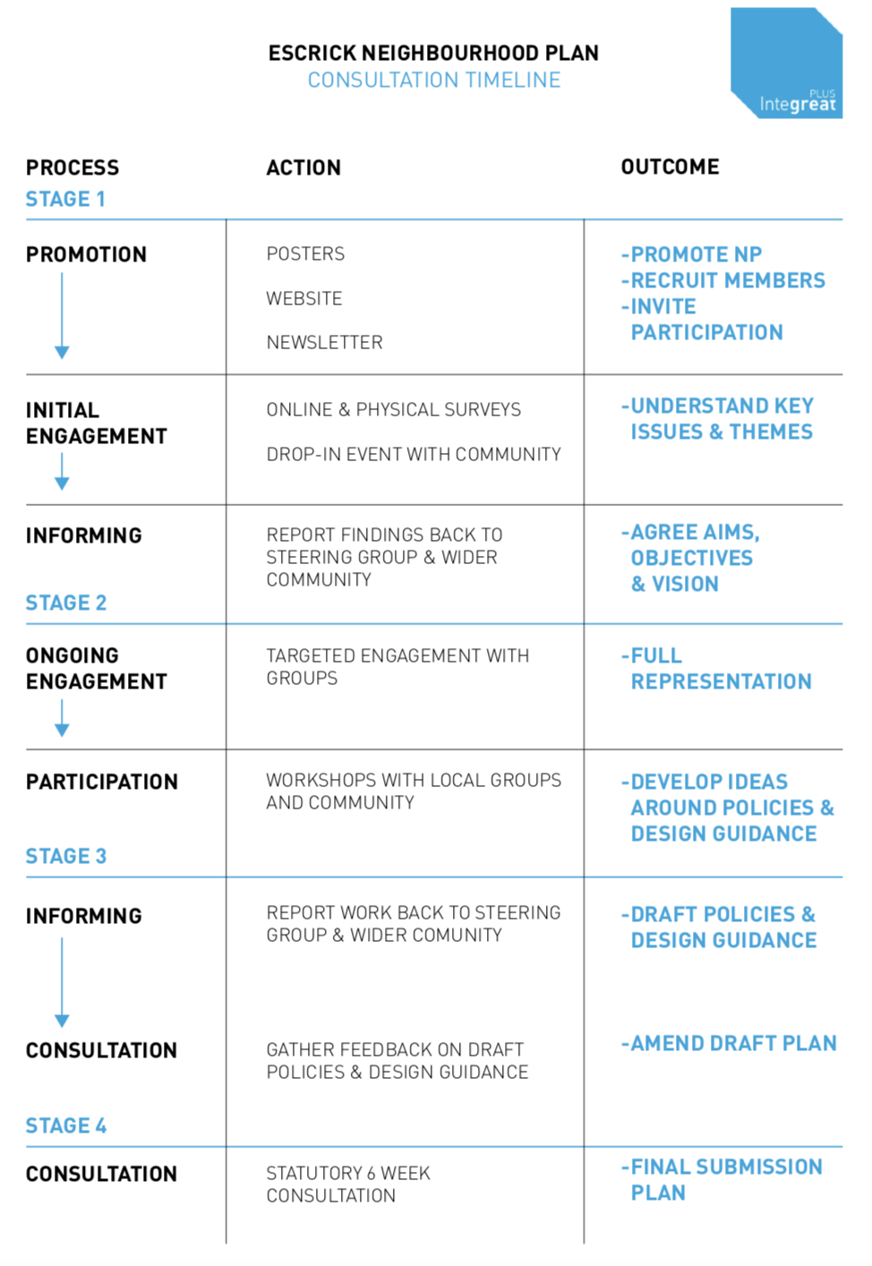 Table showing project stages